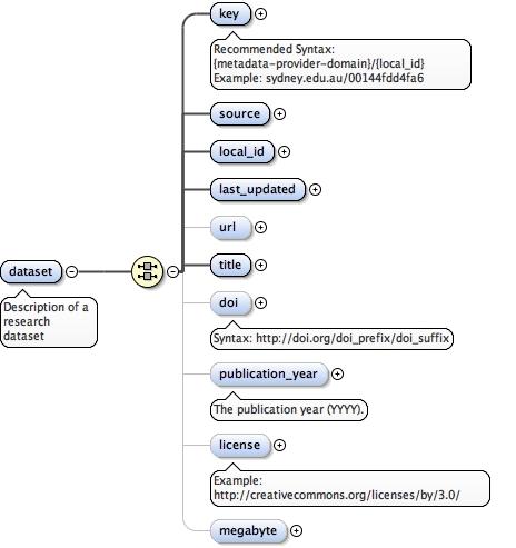 Schema | Research Graph