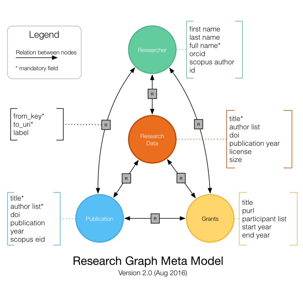 Research Graph Meta Model V2.0